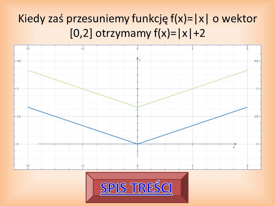 Kiedy zaś przesuniemy funkcję f(x)=|x| o wektor [0,2] otrzymamy f(x)=|x|+2